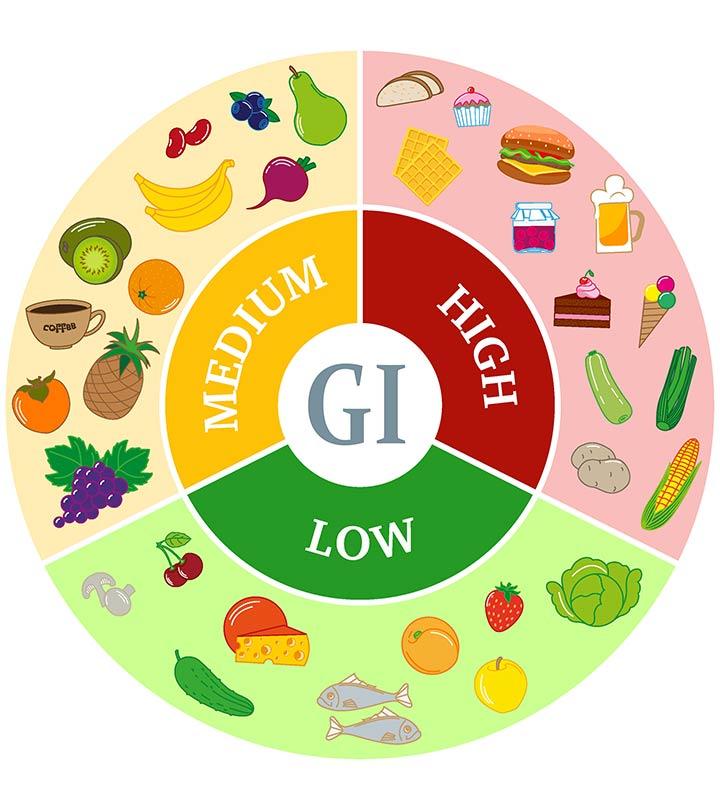 Ételek glikémiás indexe
